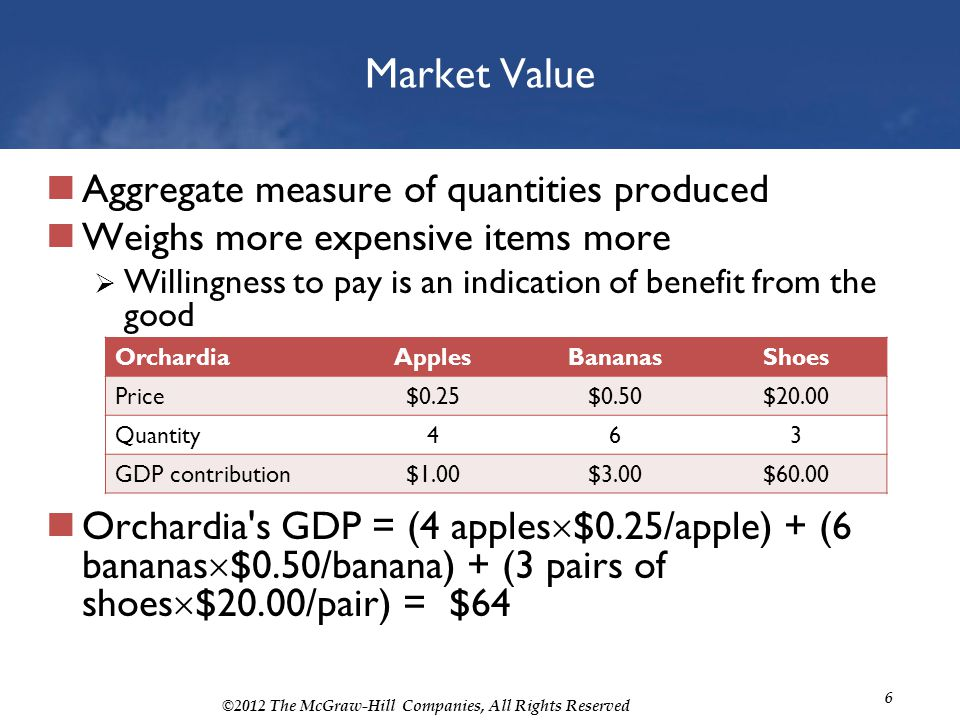 Market Value Aggregate measure of quantities produced