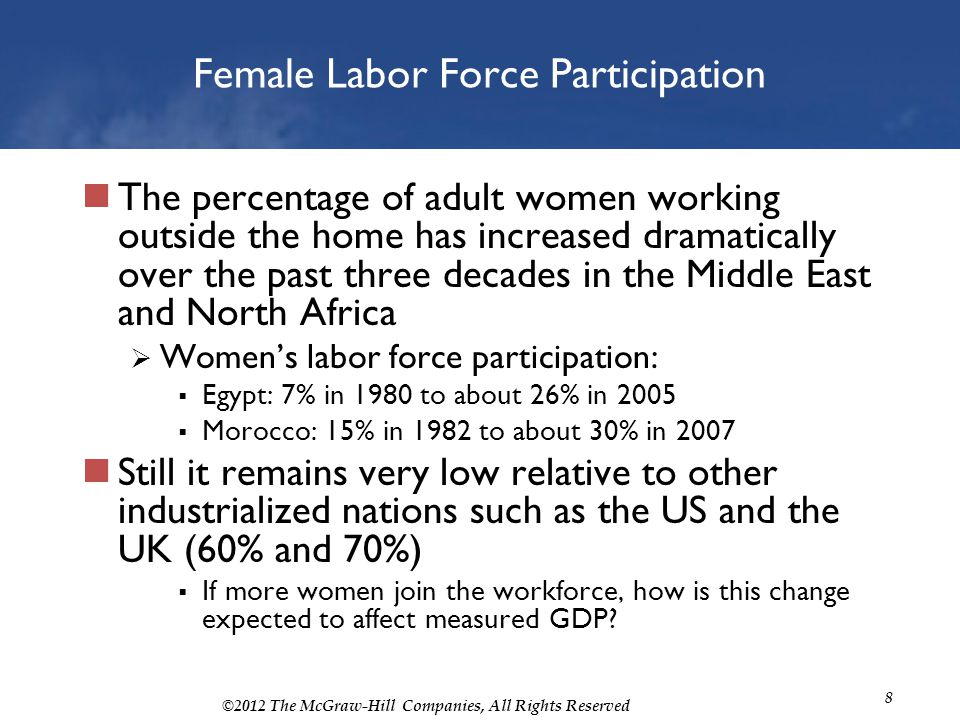 Female Labor Force Participation