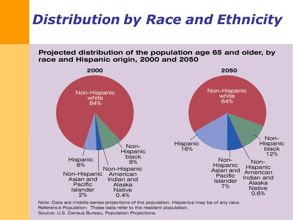 Distribution by Race and Ethnicity