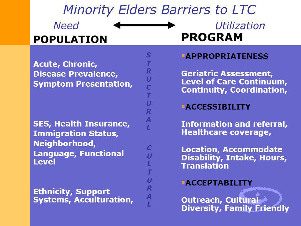 Minority Elders Barriers to LTC Need Utilization