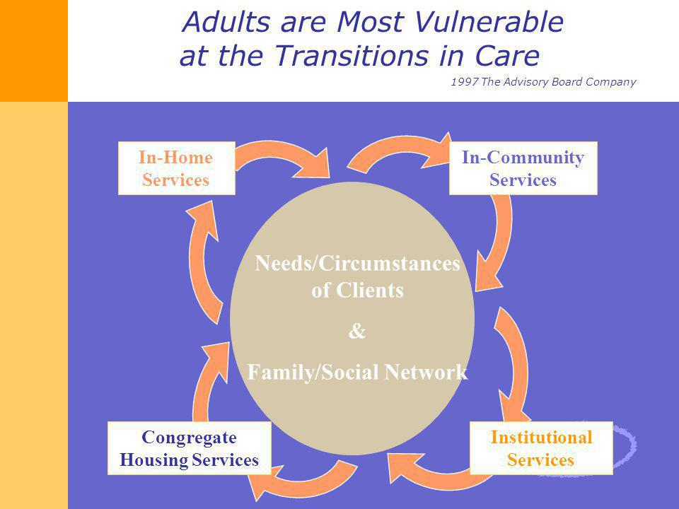 Adults are Most Vulnerable. at the Transitions in Care