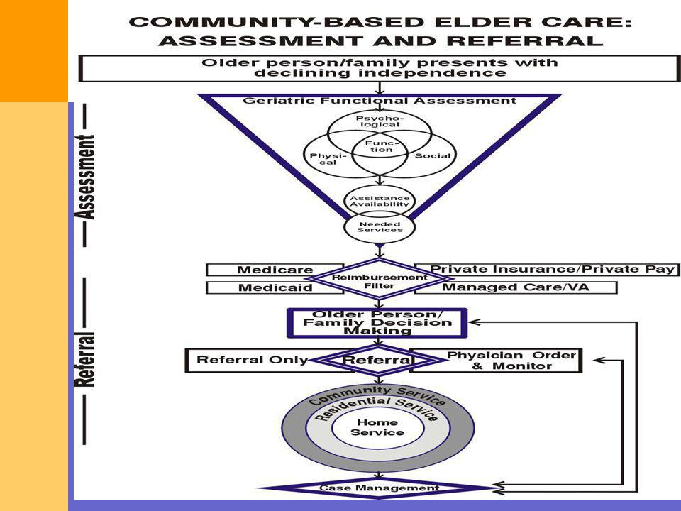The Comprehensive Geriatric Assessment (CGA) is the hallmark of geriatrics.