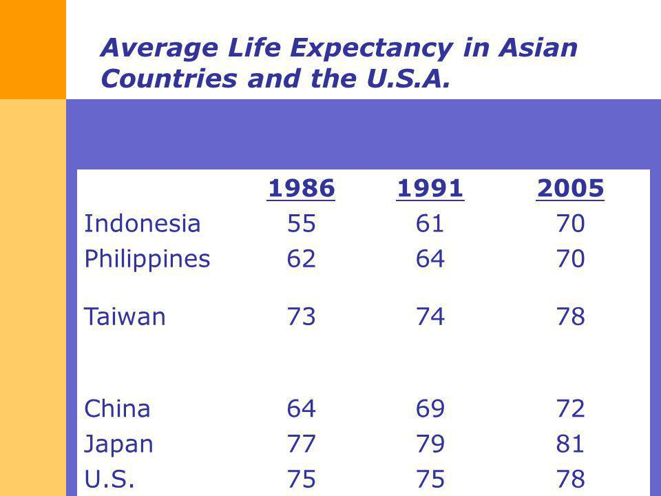 Average Life Expectancy in Asian Countries and the U.S.A.