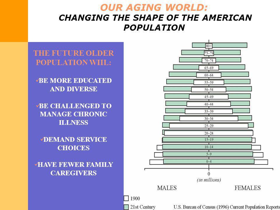 OUR AGING WORLD: CHANGING THE SHAPE OF THE AMERICAN POPULATION