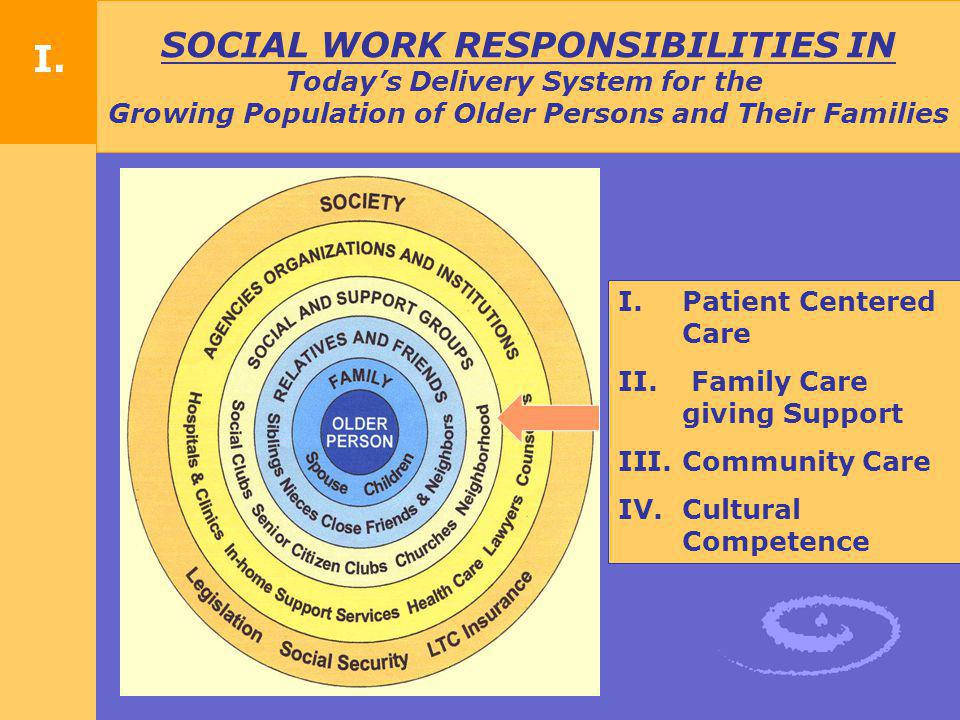 I. SOCIAL WORK RESPONSIBILITIES IN Today's Delivery System for the