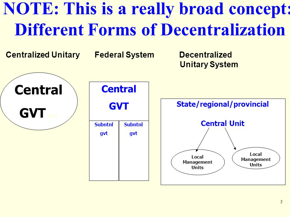 Centralized Unitary Federal System Decentralized Unitary System