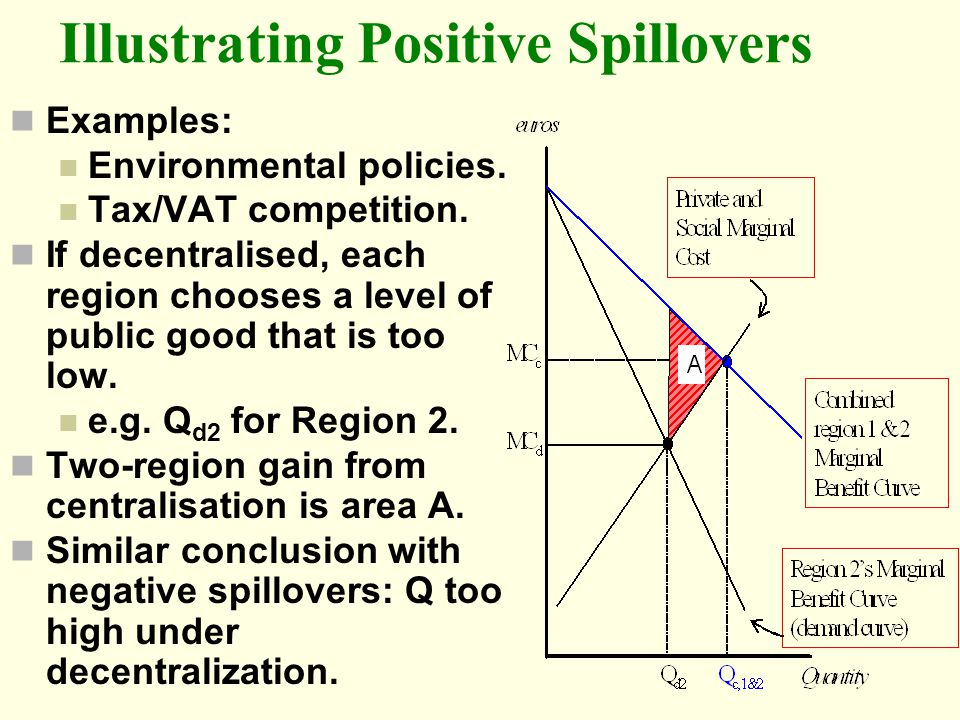 Illustrating Positive Spillovers