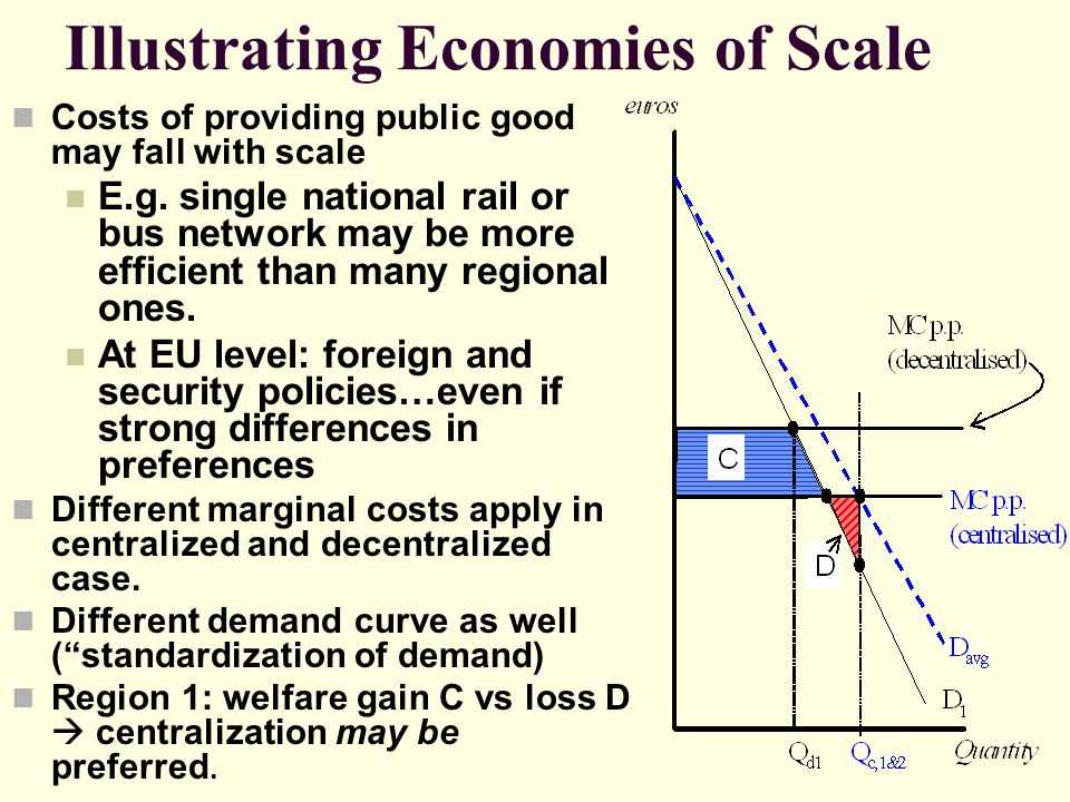 Illustrating Economies of Scale