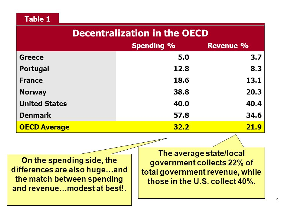 Decentralization in the OECD