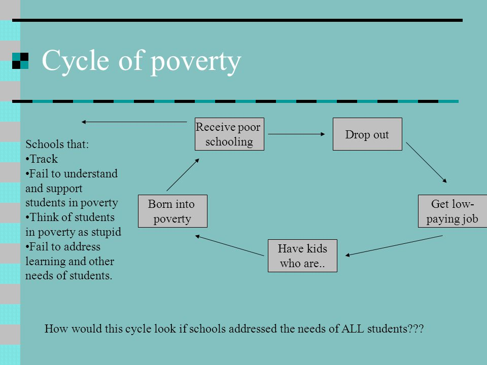 Cycle of poverty Receive poor schooling Drop out Schools that: Track