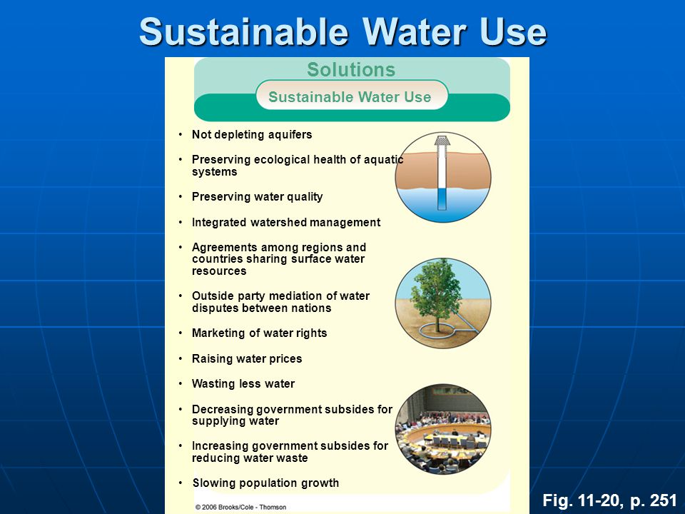 Sustainable Water Use Solutions Fig. 11-20, p. 251