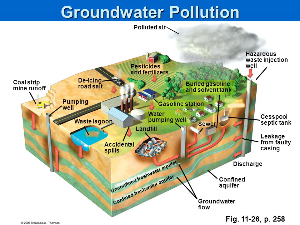 Water And Water Pollution Ppt Video Online Download