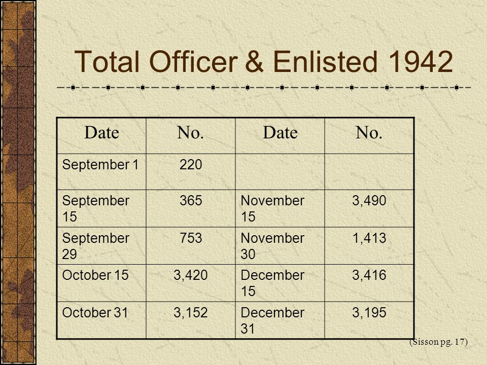 Total Officer & Enlisted 1942