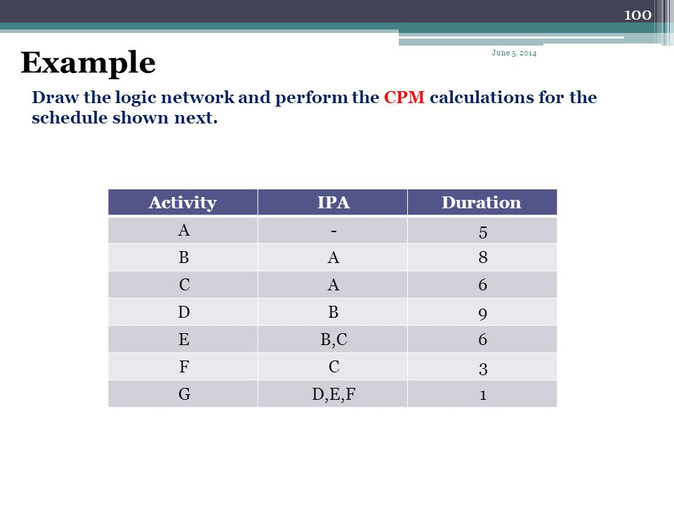 Example April 1, 2017. Draw the logic network and perform the CPM calculations for the schedule shown next.