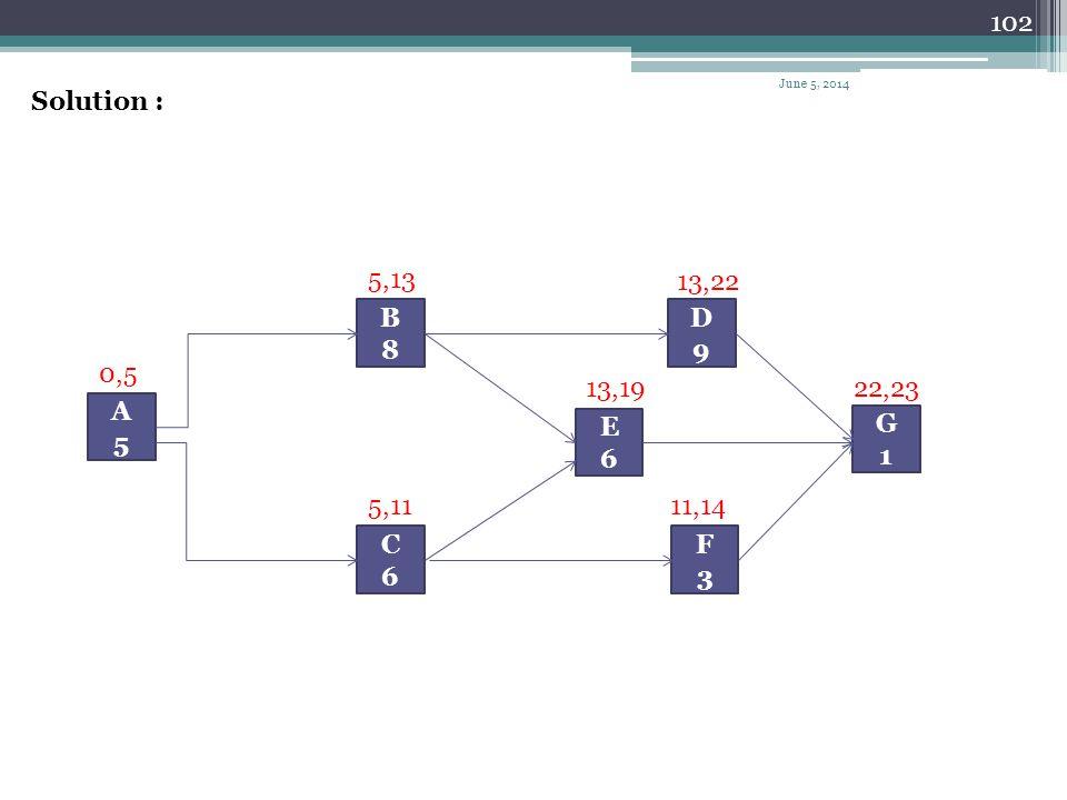 April 1, 2017 Solution : 5,13 13,22 A 5 G 1 C 6 D 9 B 8 E F 3 0,5 13,19 22,23 5,11 11,14
