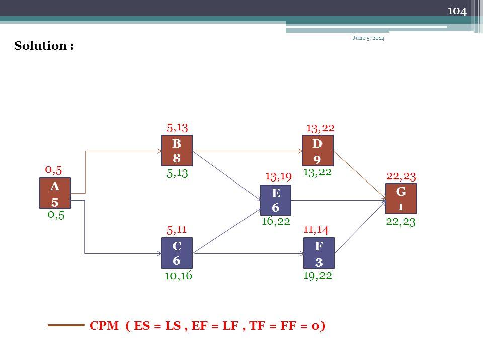 CPM ( ES = LS , EF = LF , TF = FF = 0)