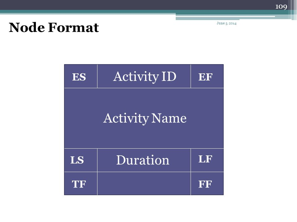 Node Format Activity ID Activity Name Duration ES EF LS LF TF FF
