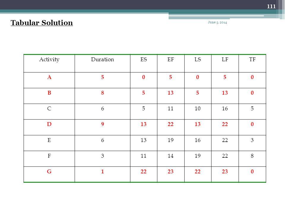 Tabular Solution Activity Duration ES EF LS LF TF A 5 B 8 13 C 6 11 10