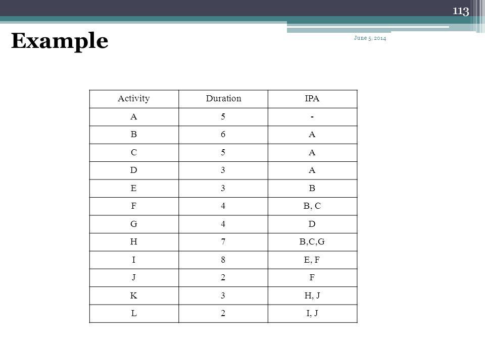 Example Activity Duration IPA A 5 - B 6 C D 3 E F 4 B, C G H 7 B,C,G I