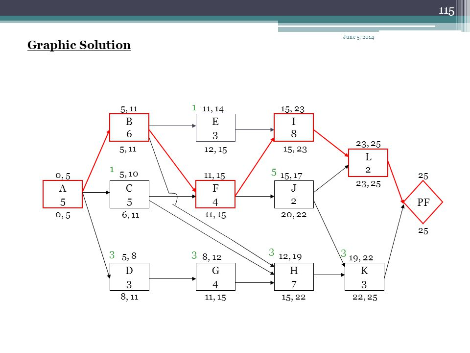Graphic Solution 1 B 6 E 3 I 8 L 2 1 5 A 5 C 5 F 4 J 2 PF 3 3 3 3 D 3