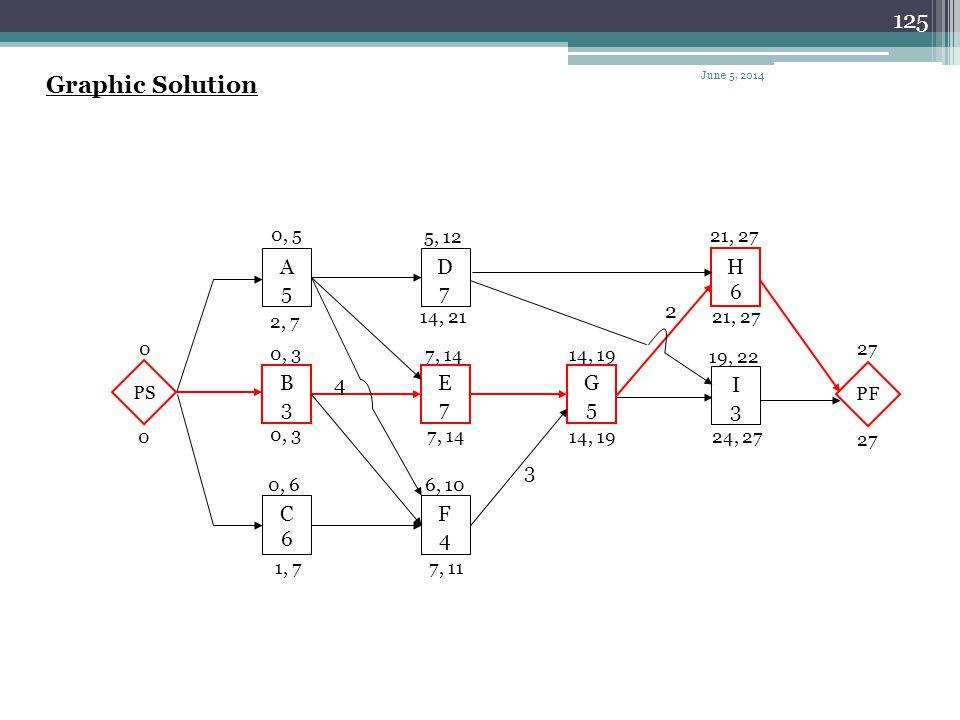 Graphic Solution A 5 D 7 H 6 2 B 3 4 E 7 G 5 I 3 3 C 6 F 4 0, 5 5, 12