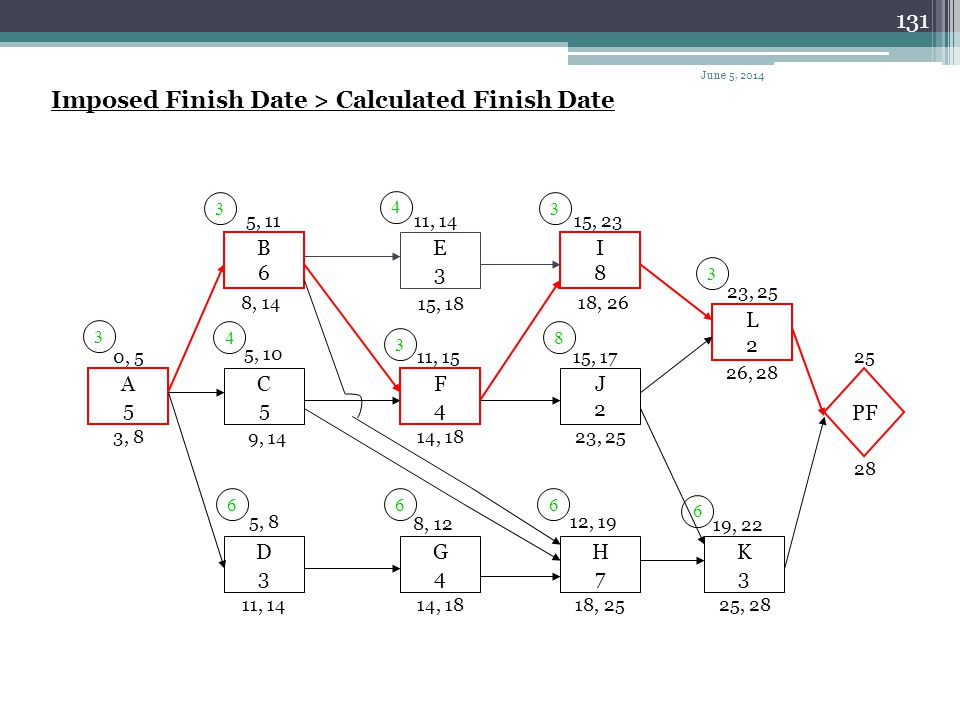 Imposed Finish Date > Calculated Finish Date