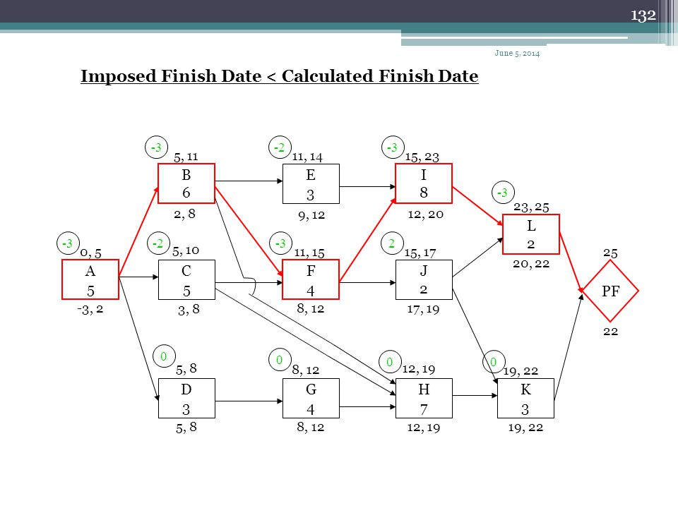 Imposed Finish Date < Calculated Finish Date