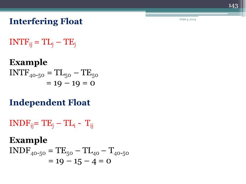 Interfering Float INTFij = TLj – TEj Example INTF40-50 = TL50 – TE50