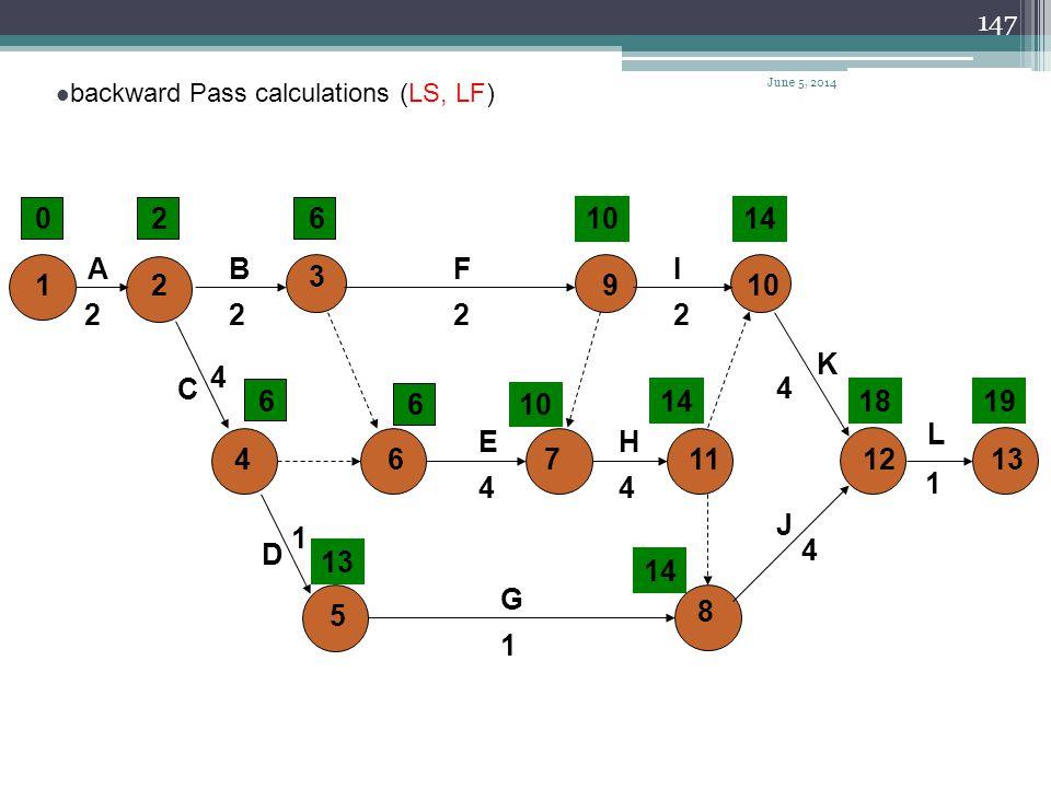 April 1, 2017 backward Pass calculations (LS, LF) 2. 6. 10. 14. A. B. F. I. 3. 1. 2. 9.