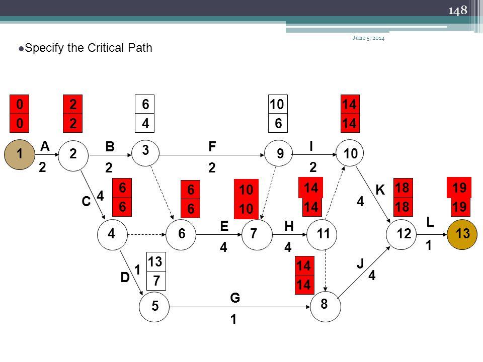 April 1, 2017 Specify the Critical Path. 2. 6. 10. 14. 2. 4. 6. 14. A. B. F. I. 3. 1.