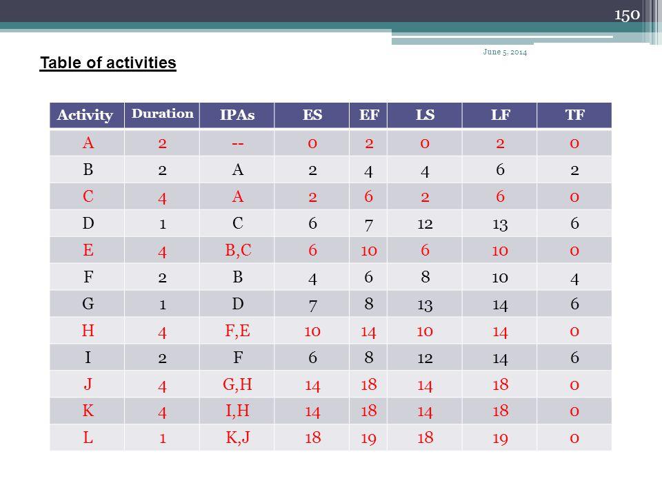 Table of activities 2 -- A 6 4 B C 13 12 7 1 D 10 B,C E 8 F 14 G F,E H