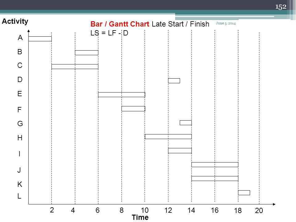 Bar / Gantt Chart Late Start / Finish LS = LF - D A