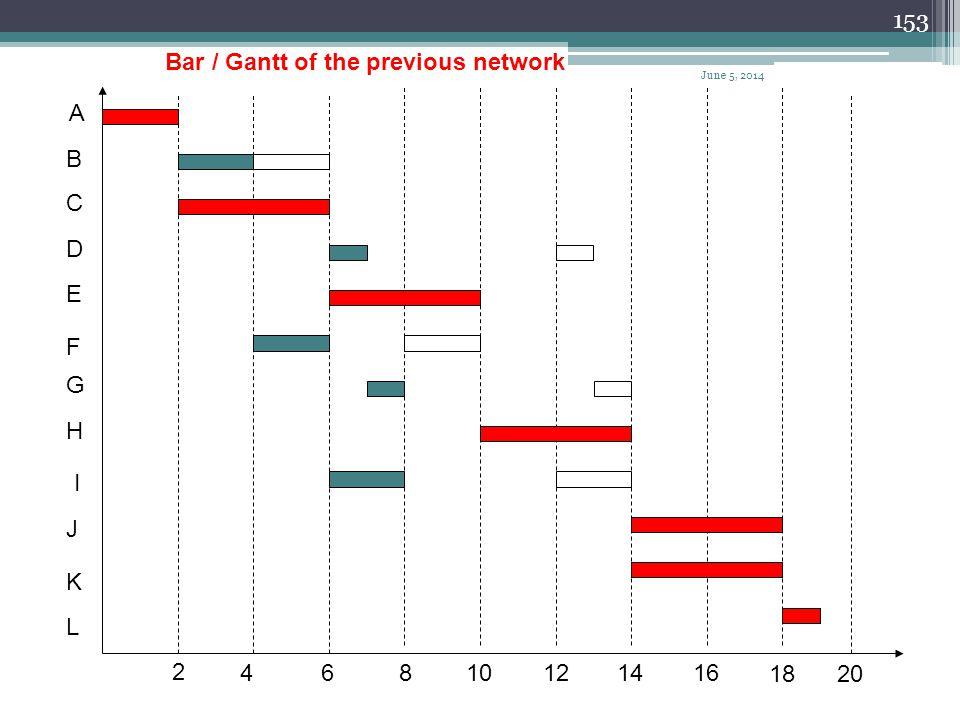 Bar / Gantt of the previous network