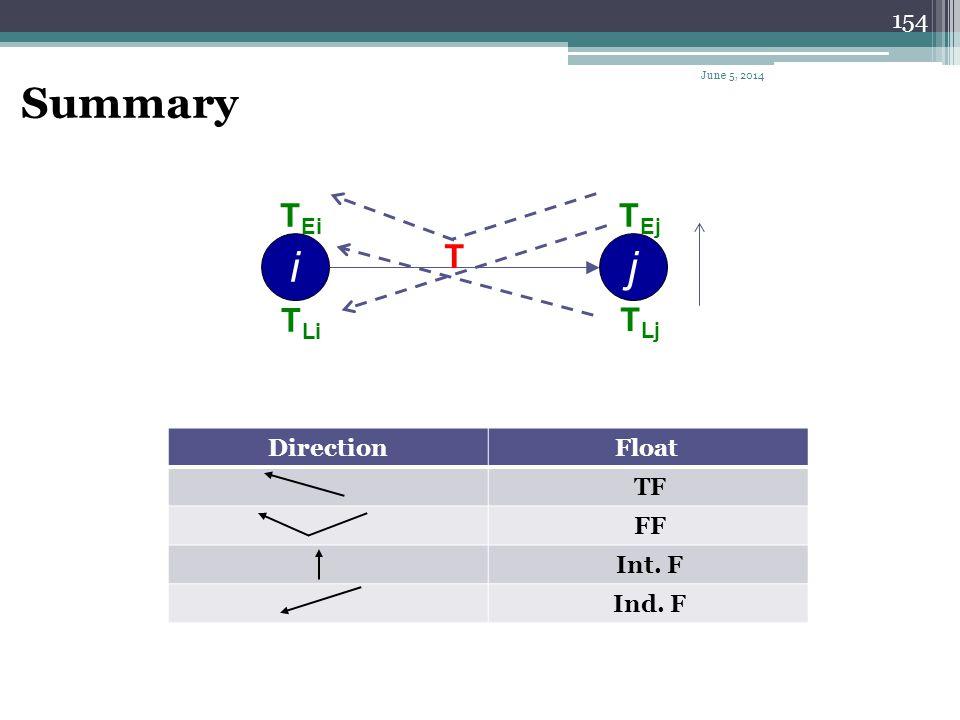 Summary i j T TEi TLi TEj TLj Float Direction TF FF Int. F Ind. F