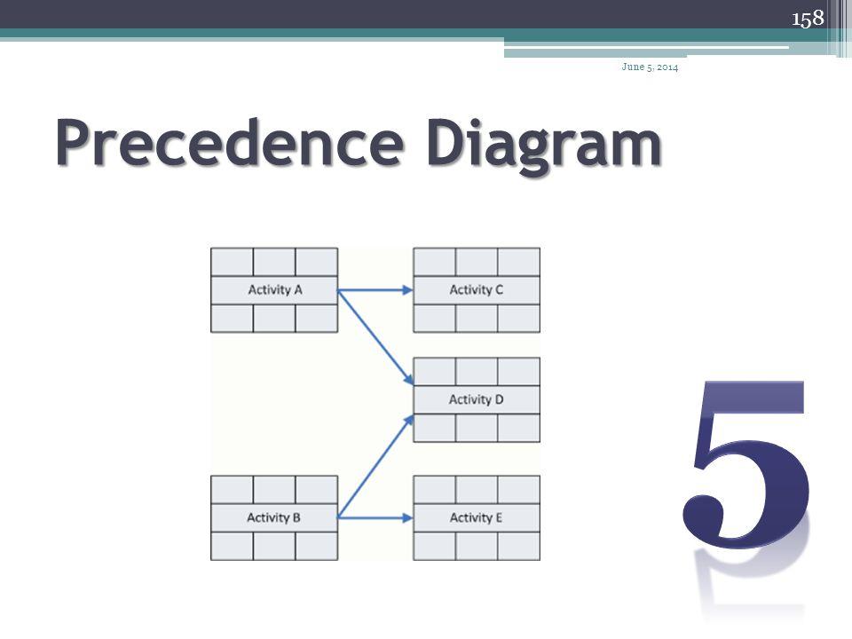 April 1, 2017 Precedence Diagram 5