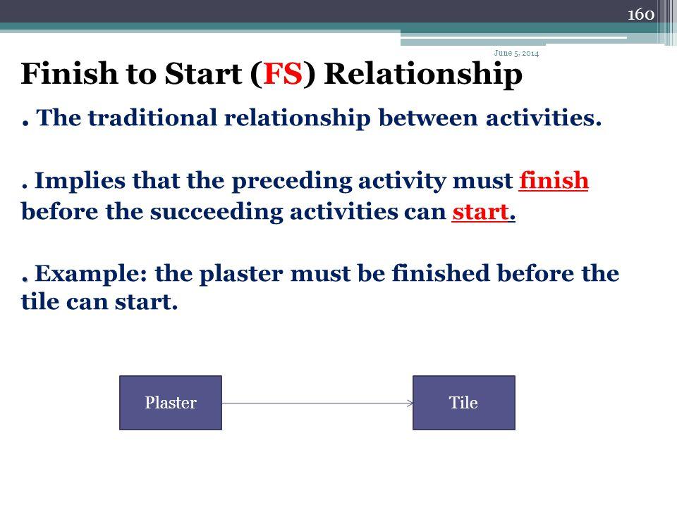 Finish to Start (FS) Relationship