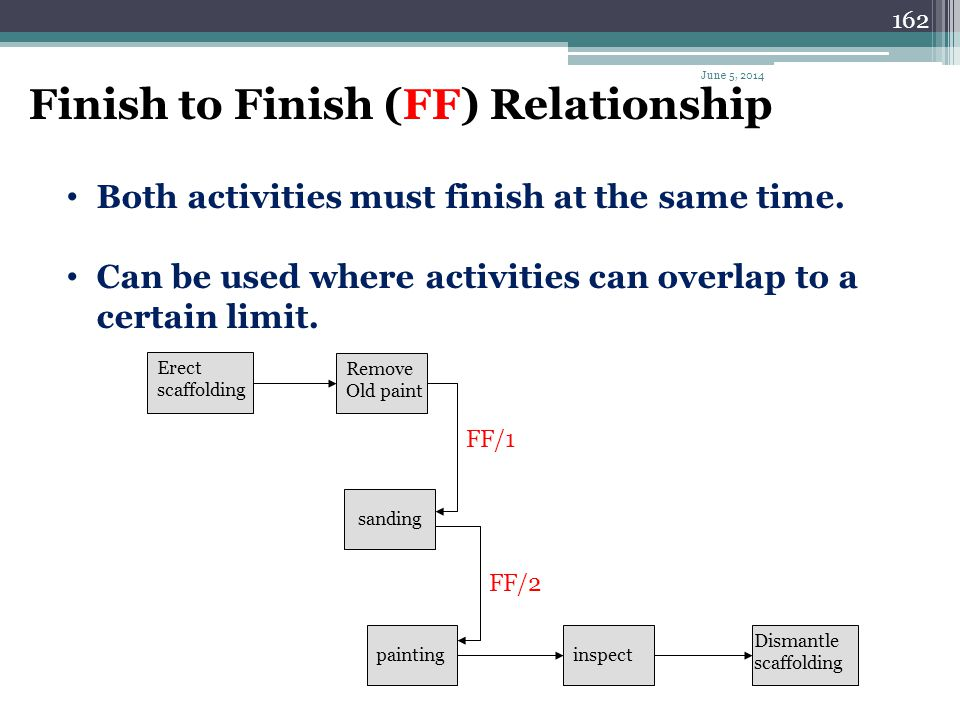 Finish to Finish (FF) Relationship