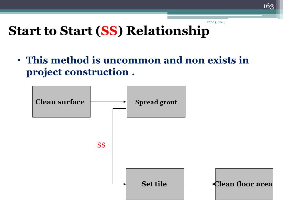 Start to Start (SS) Relationship