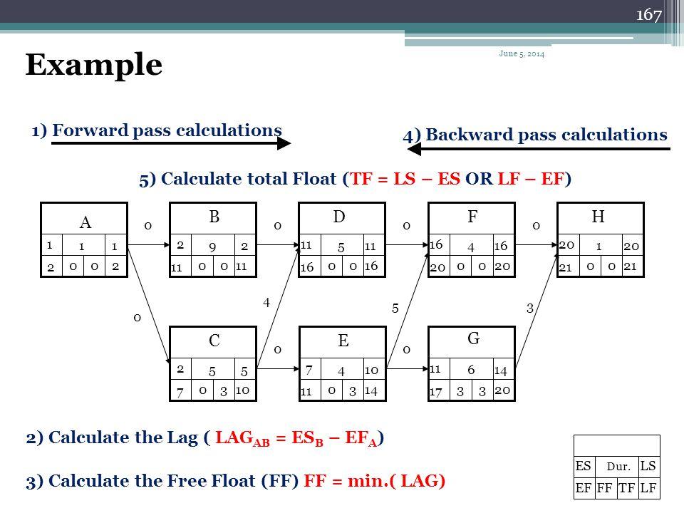 Example 1) Forward pass calculations 4) Backward pass calculations