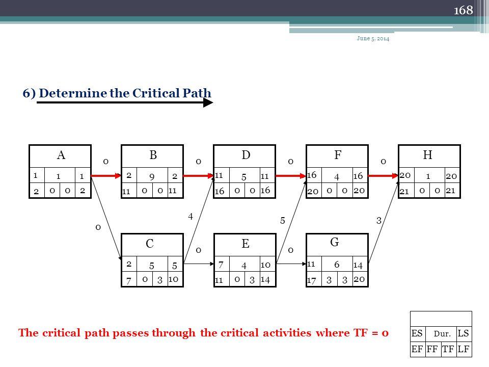 6) Determine the Critical Path