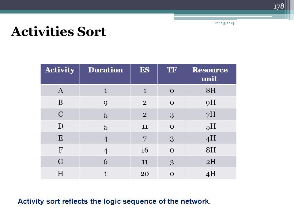 Activities Sort Resource unit TF ES Duration Activity 8H 1 A 9H 2 9 B