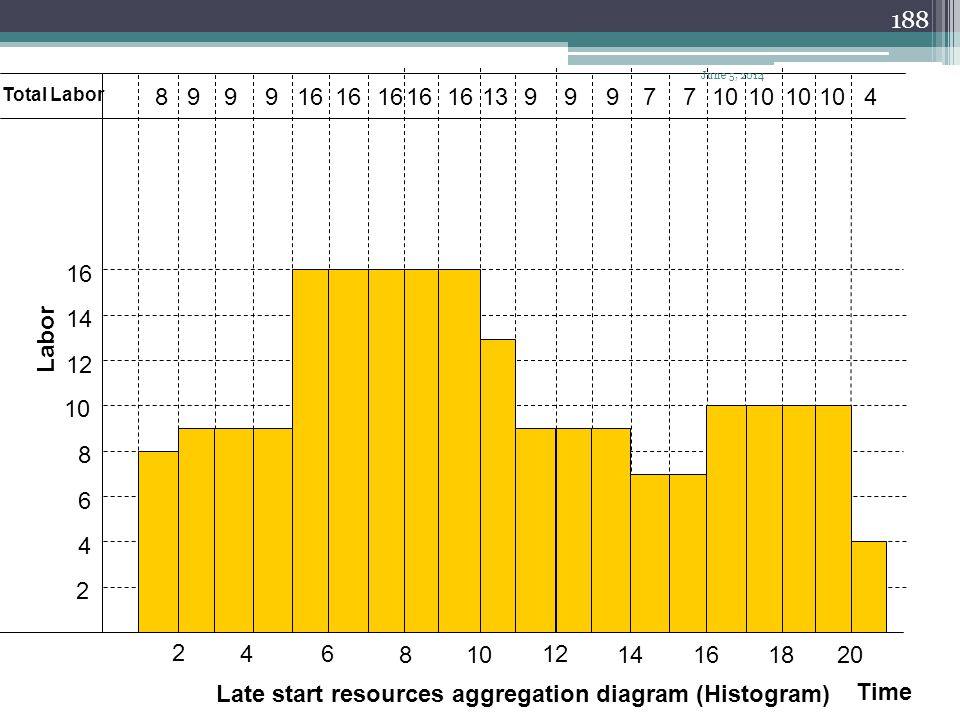 Late start resources aggregation diagram (Histogram) Time