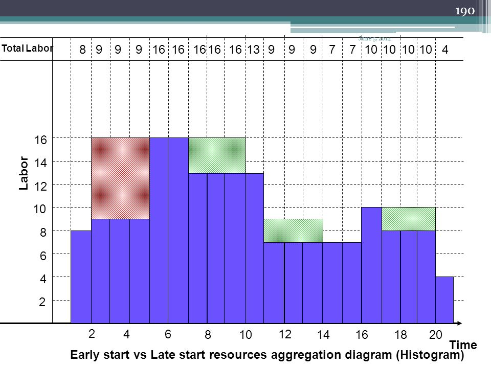 Early start vs Late start resources aggregation diagram (Histogram)