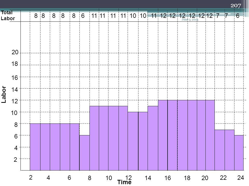 Total Labor. 8. 8. 8. 8. 8. 6. 11. 11. 11. 11. 10. 10. 11. 12. 12. 12. 12. 12. 12.