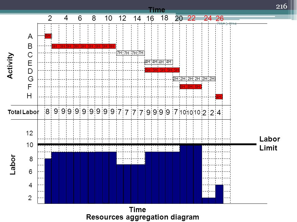 Resources aggregation diagram