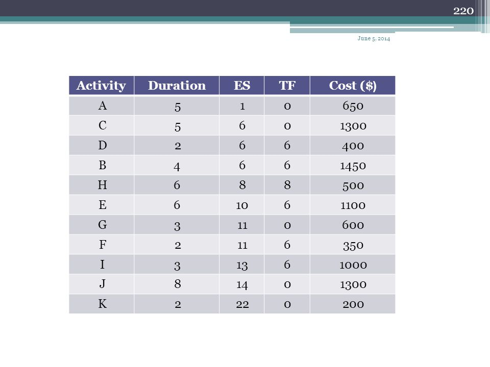 (Cost ($ TF ES Duration Activity