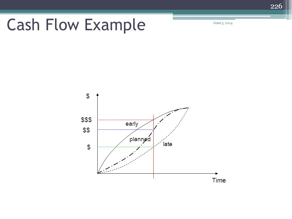 Cash Flow Example April 1, 2017 $ $$$ early $$ planned late $ Time