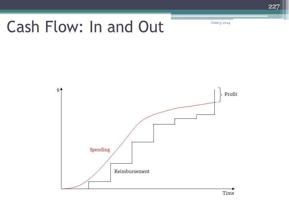 Cash Flow: In and Out $ Profit Spending Reimbursement Time