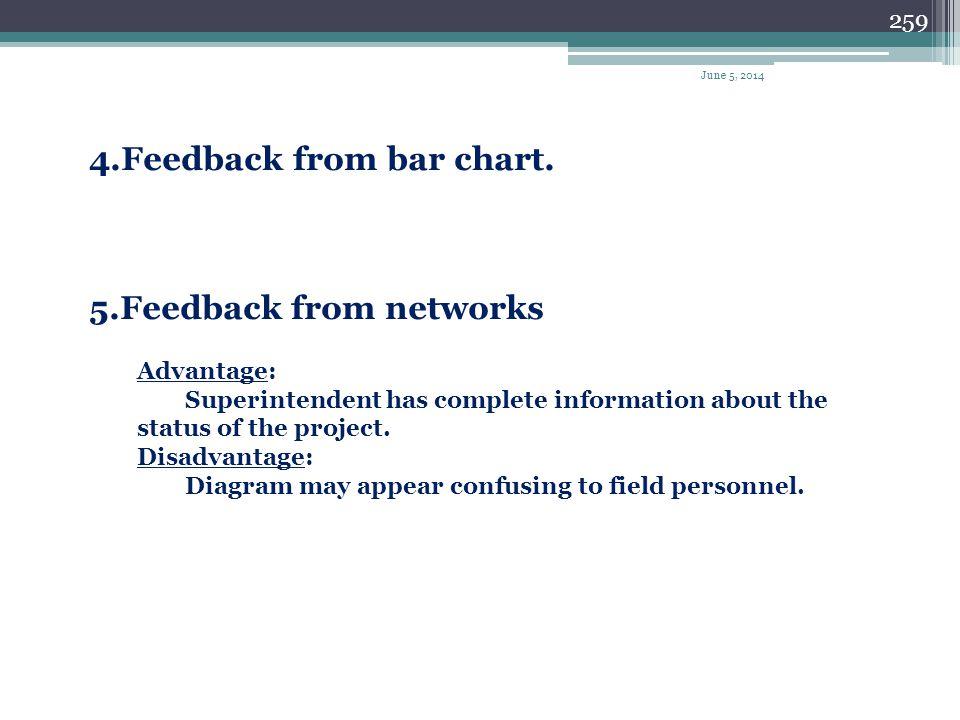 4.Feedback from bar chart.