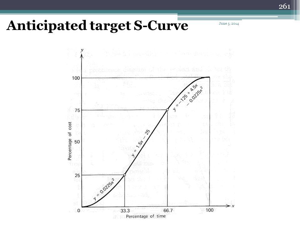 Anticipated target S-Curve